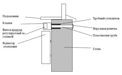 Схема устройства клапана Домвент