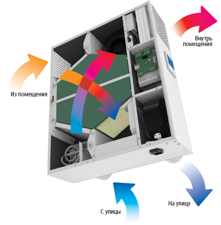 принцип работы рекуператора blauberg freshbox  E-100 ERV