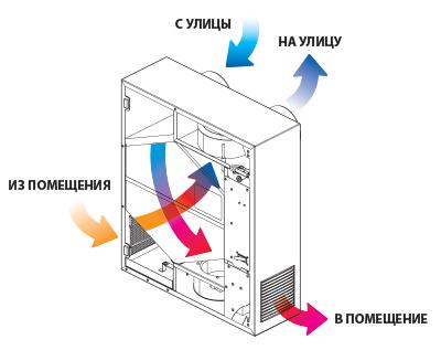 Принцип работы  Freshbox E120