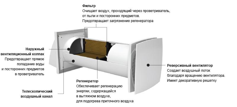 Конструкция рекуператора ДОМОВЕНТ СОЛО РА1-35-9 Р